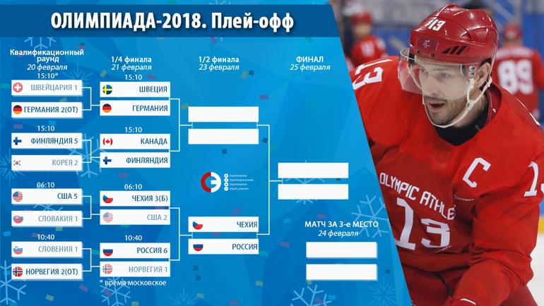 НаОлимпиаде вчетвертьфинале русские хоккеисты разгромили Норвегию