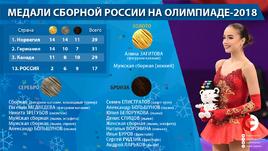 Золотые хоккеисты и Загитова, серебряные Медведева и лыжники. Все медали России