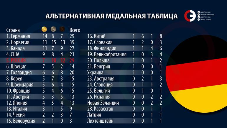 Альтернативная медальная таблица Олимпиады.