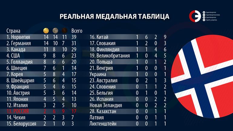 Реальная медальная таблица Олимпиады.