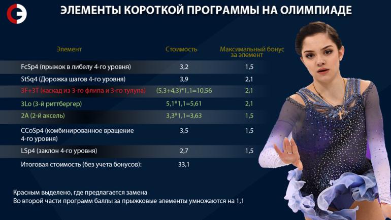 """Элементы короткой программы Медведевой на Олимпиаде. Фото """"СЭ"""""""
