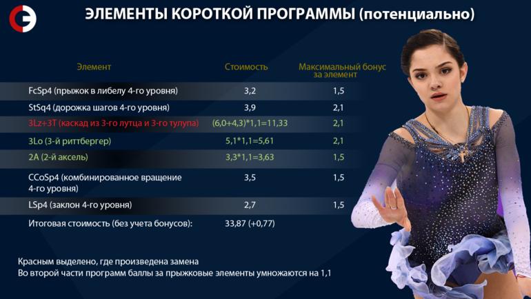 """Элементы короткой программы Медведевой (потенциально). Фото """"СЭ"""""""