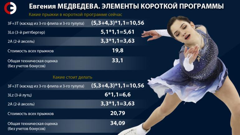 """Прыжки в короткой программе Медведевой: какие есть и какие стоит делать. Фото """"СЭ"""""""
