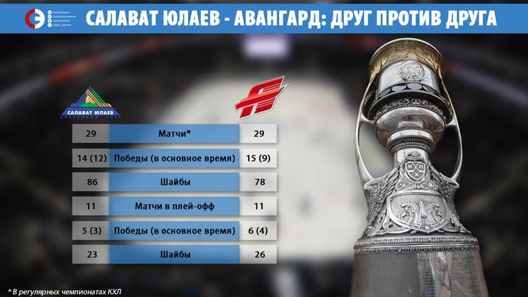"""""""Салават Юлаев"""" vs """"Авангард"""". Фото """"СЭ"""""""