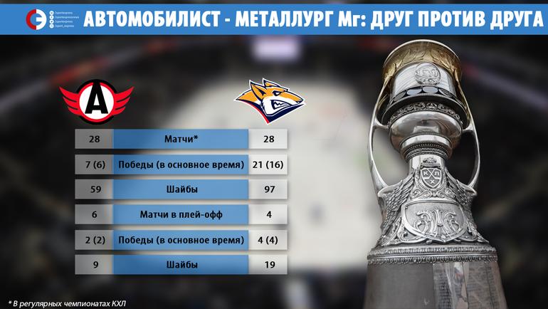 """""""Автомобилист"""" vs """"Металлург"""" Мг. Фото """"СЭ"""""""