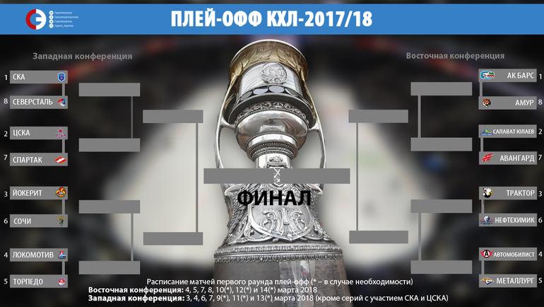 """Сетка плей-офф КХЛ. Фото """"СЭ"""""""