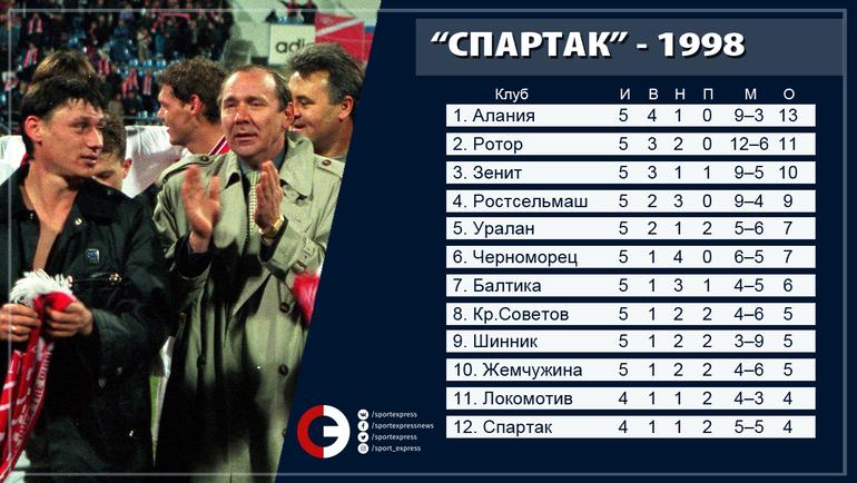 """Турнирная таблица сезона 1998 года после 5 туров. Фото """"СЭ"""""""