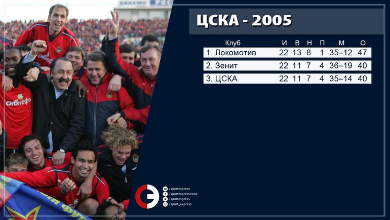 """Турнирная таблица сезона 2005 года после 22 туров. Фото """"СЭ"""""""