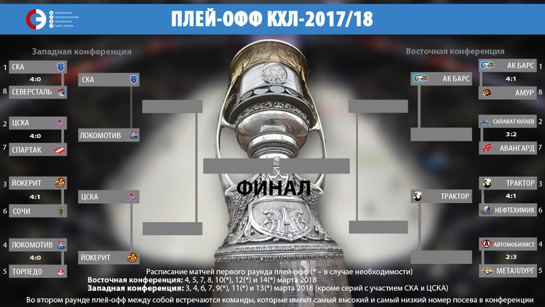 """Плей-офф КХЛ-2017/18. Фото """"СЭ"""""""