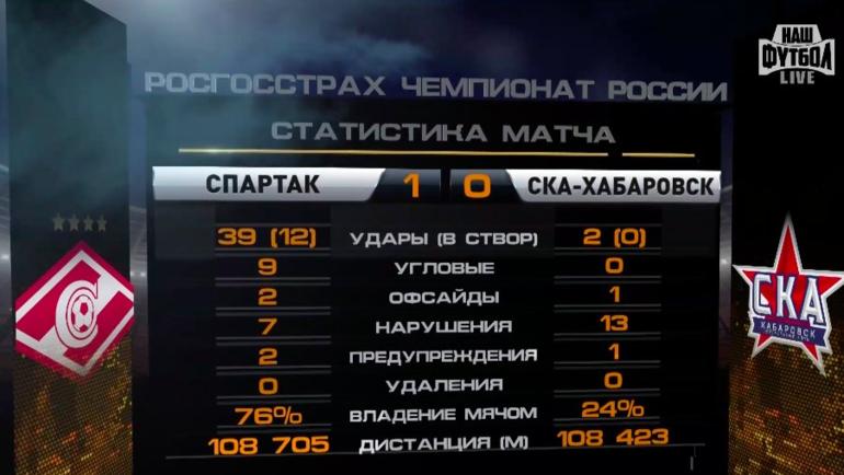 Статистика матча «Спартак» - «СКА-Хабаровск» 1:0