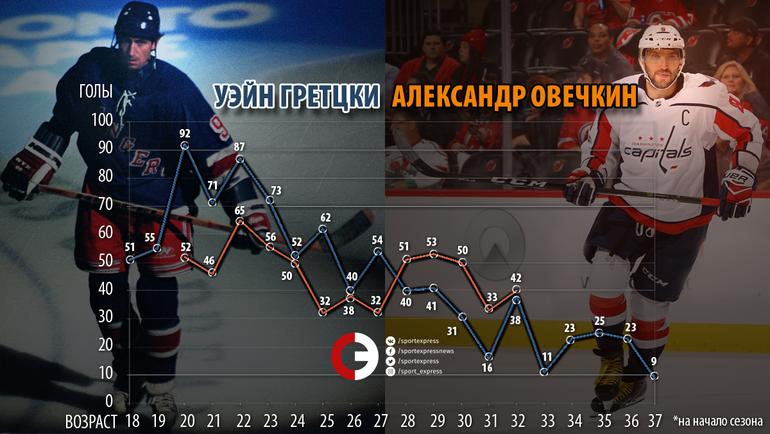 """Овечкин против Гретцки: голы по сезонам НХЛ. У Овечкина - на данный момент. Фото """"СЭ"""""""