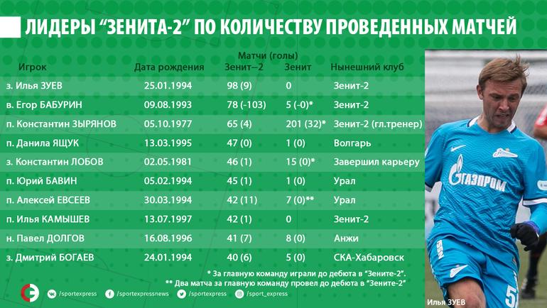 """Лидеры """"Зенита-2"""" по количеству проведенных матчей. Фото """"СЭ"""""""