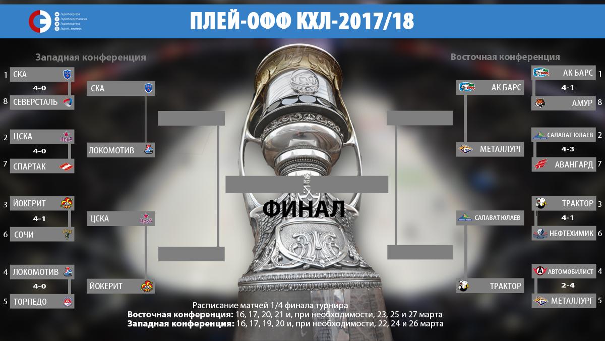 Определились все пары 1/4 финала плей-офф КХЛ 2017/18