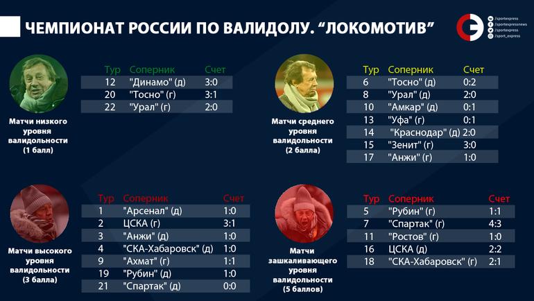 """Чемпионат России по валидолу. """"Локомотив"""". Фото """"СЭ"""""""