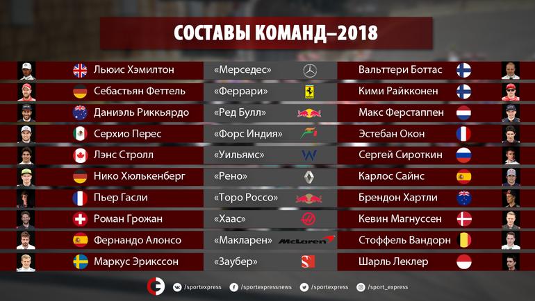 """Составы команд """"Формулы-1"""" на сезон-2018. Фото """"СЭ"""""""