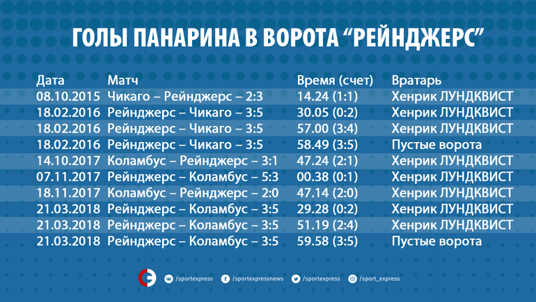 "Голы Панарина в ворота ""Рейнджерс"". Фото ""СЭ"""
