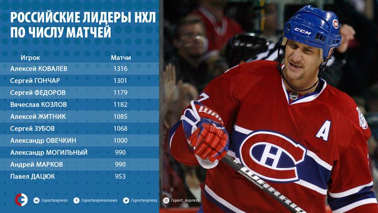 Овечкин— седьмой житель россии вистории, сыгравший как минимум тысяча матчей вНХЛ