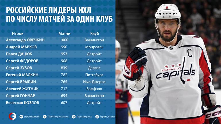 Александр Овечкин провел 1000-й матч вНХЛ