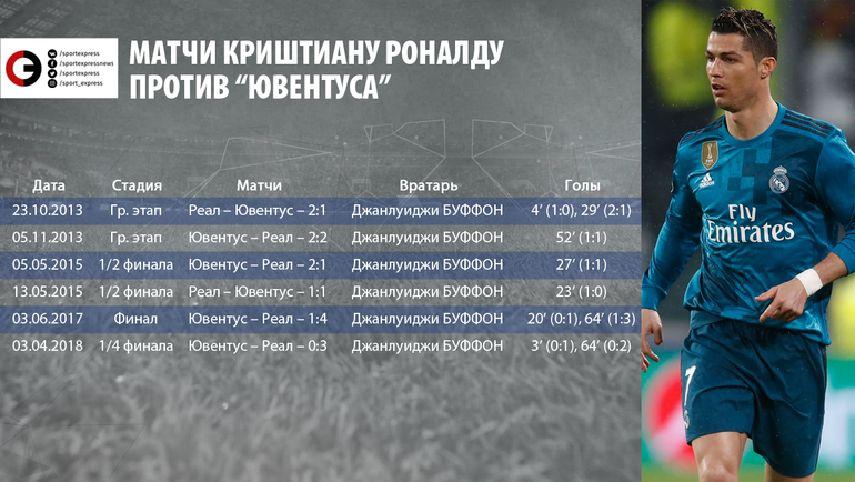 "Матчи Криштиану Роналду против ""Ювентуса"". Фото ""СЭ"""