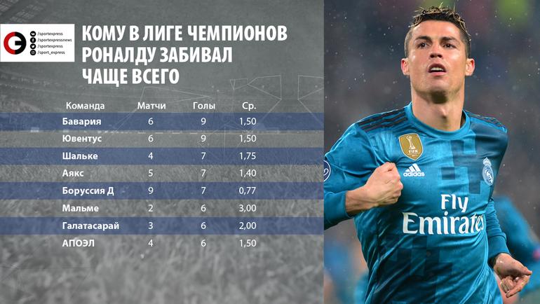 """Команды, которым Роналду забивал в Лиге чемпионов чаще всего. Фото """"СЭ"""""""