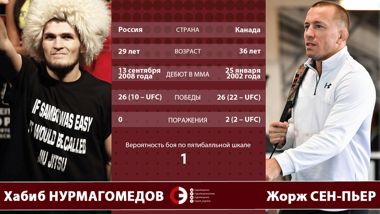 """Хабиб НУРМАГОМЕДОВ vs. Жорж СЕН-ПЬЕР. Фото """"СЭ"""""""