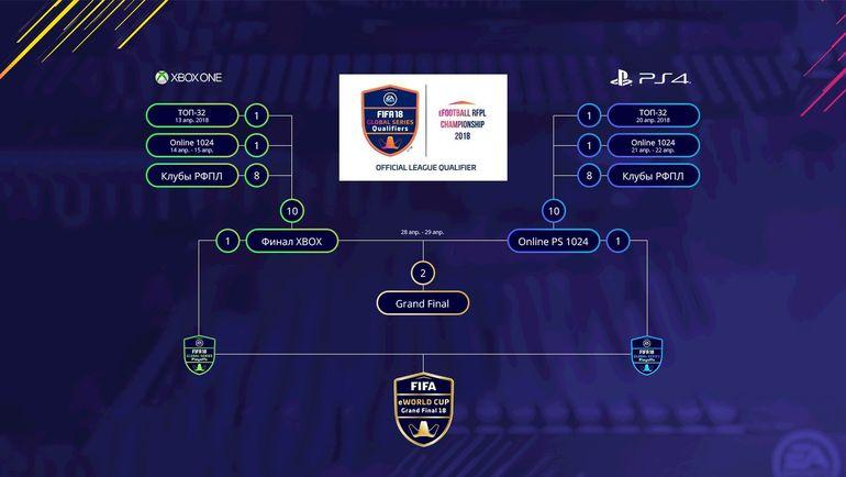 Формат проведения eFootball RFPL Championship. Фото vk.com/rfpl_cyber
