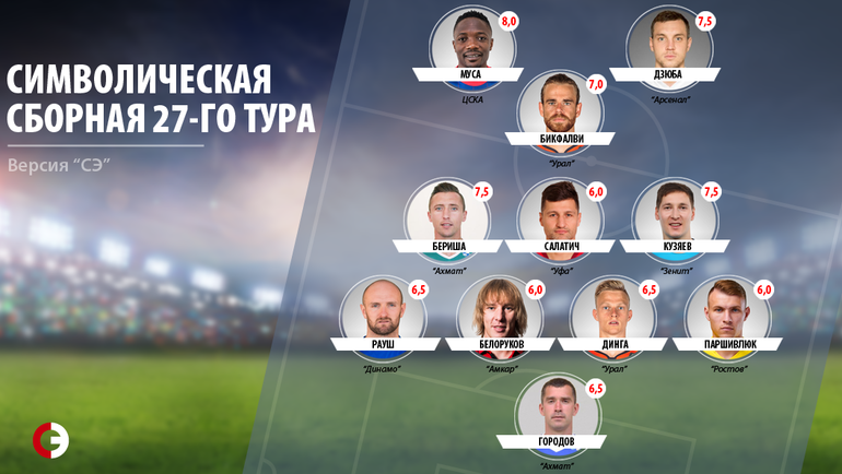 Символическая сборная 27-го тура чемпионата России