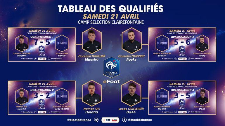 Победители сборов киберфутбольной сборной Франции. Фото twitter.com/efootdefrance