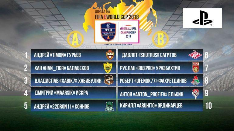 Список групп eFootball RFPL Championship на Play Station 4. Фото vk.com/rfpl_cyber