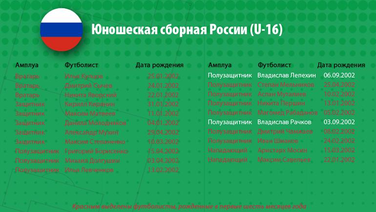 """Юношеская сборная России (U-16). Фото """"СЭ"""""""