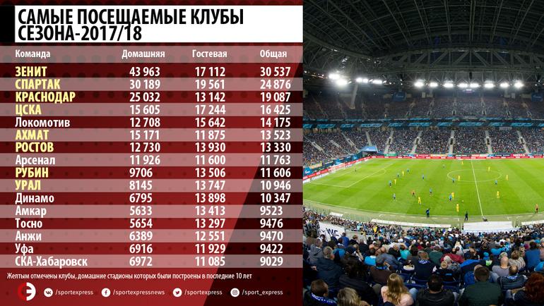 """Самые посещаемые клубы сезона-2017/18. Фото """"СЭ"""""""