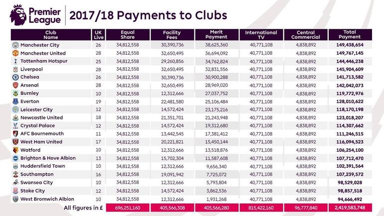 Отчисления клубам английской премьер-лиги в сезоне-2017/18.