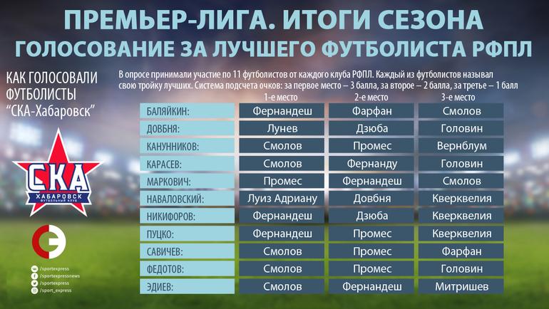 """Как голосовали игроки """"СКА-Хабаровск"""". Фото """"СЭ"""""""