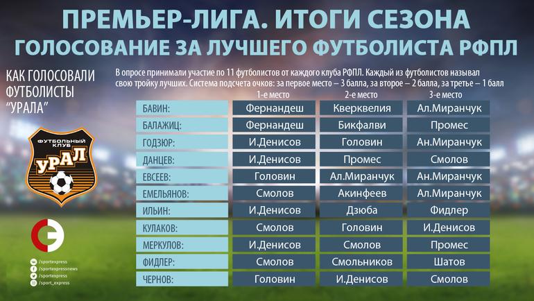 """Как голосовали игроки """"Урала"""". Фото """"СЭ"""""""