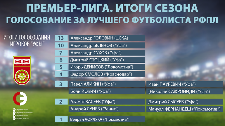 Смолов в 3-й раз подряд признан игроком года РФПЛ— это рекорд