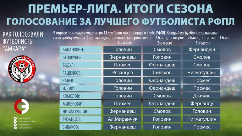 """Как голосовали игроки """"Амкара"""". Фото """"СЭ"""""""