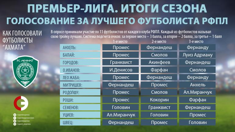 """Как голосовали игроки """"Ахмата"""". Фото """"СЭ"""""""