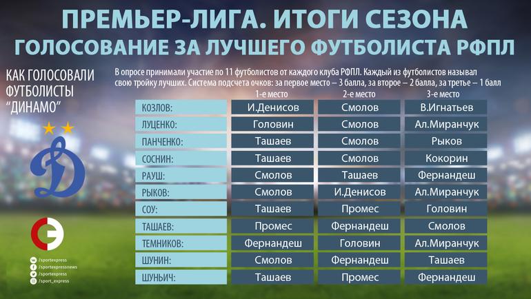 """Как голосовали игроки """"Динамо"""". Фото """"СЭ"""""""