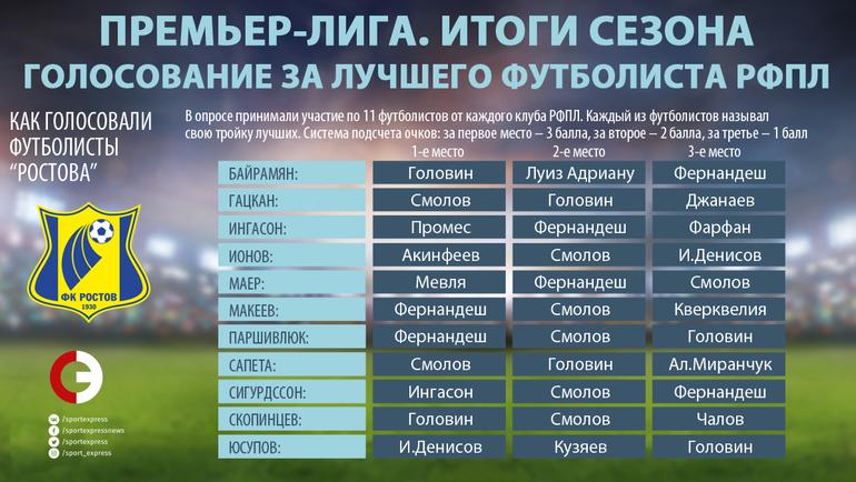 """Как голосовали игроки """"Ростова"""". Фото """"СЭ"""""""