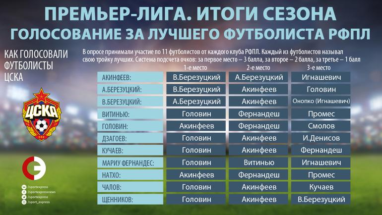 """Как голосовали игроки ЦСКА. Фото """"СЭ"""""""