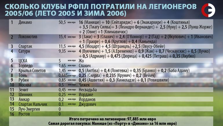 Сколько клубы РФПЛ потратили на легионеров. 2005/06.