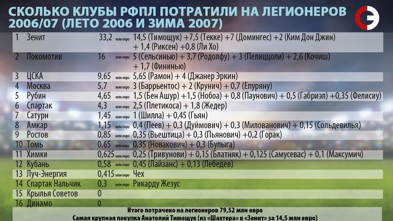 Сколько клубы РФПЛ потратили на легионеров. 2006/07.