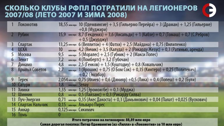 Сколько клубы РФПЛ потратили на легионеров. 2007/08.