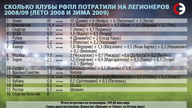 Сколько клубы РФПЛ потратили на легионеров. 2008/09.