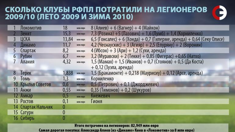 Сколько клубы РФПЛ потратили на легионеров. 2009/10.