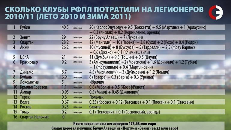 Сколько клубы РФПЛ потратили на легионеров. 2010/11.