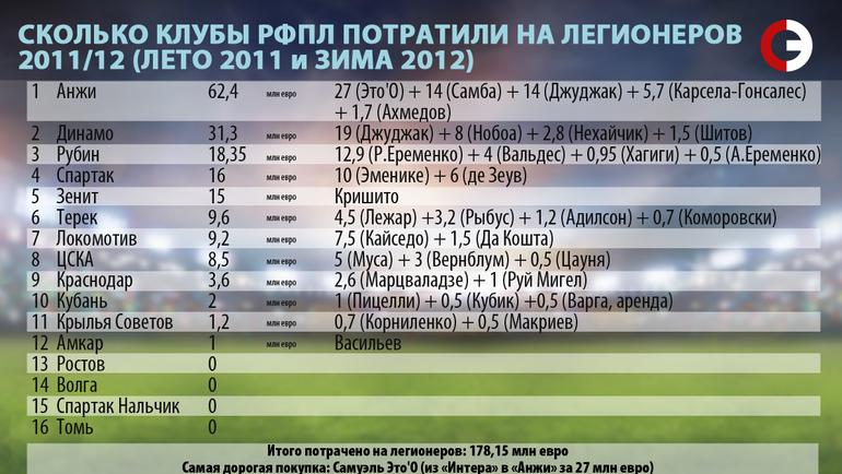 Сколько клубы РФПЛ потратили на легионеров. 2011/12.