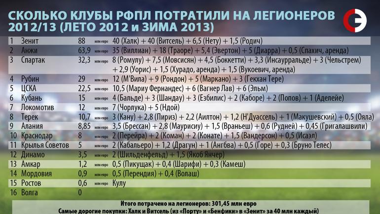 Сколько клубы РФПЛ потратили на легионеров. 2012/13.