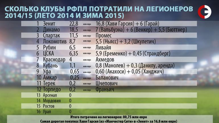 Сколько клубы РФПЛ потратили на легионеров. 2014/15.