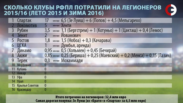 Сколько клубы РФПЛ потратили на легионеров. 2015/16.